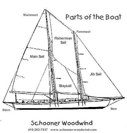 Parts of the Boat, Schooner Woodwind and Woodwind II
